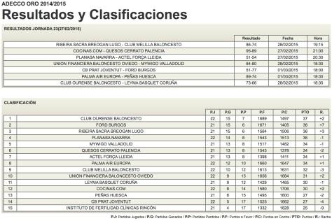 Federación Española de Baloncesto - Competiciones FEB